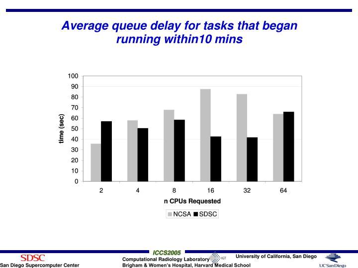 Average queue delay for tasks that began