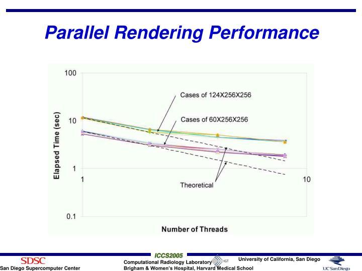 Parallel Rendering Performance