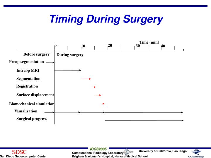 Timing During Surgery