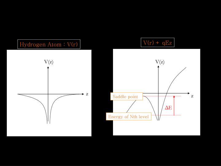 V(r) + qEz