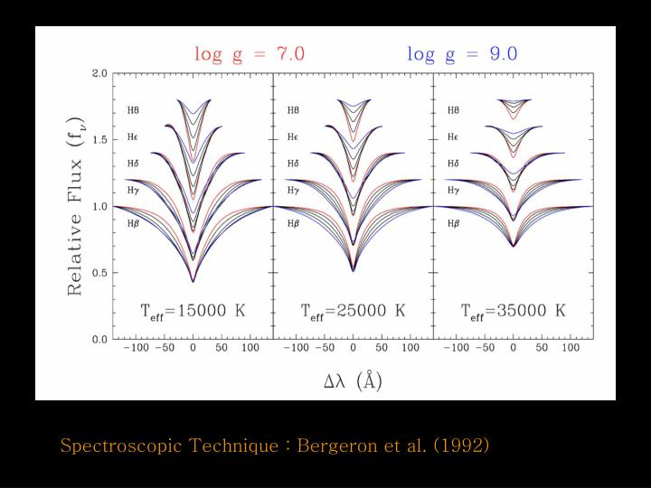 Spectroscopic Technique : Bergeron et al. (1992)