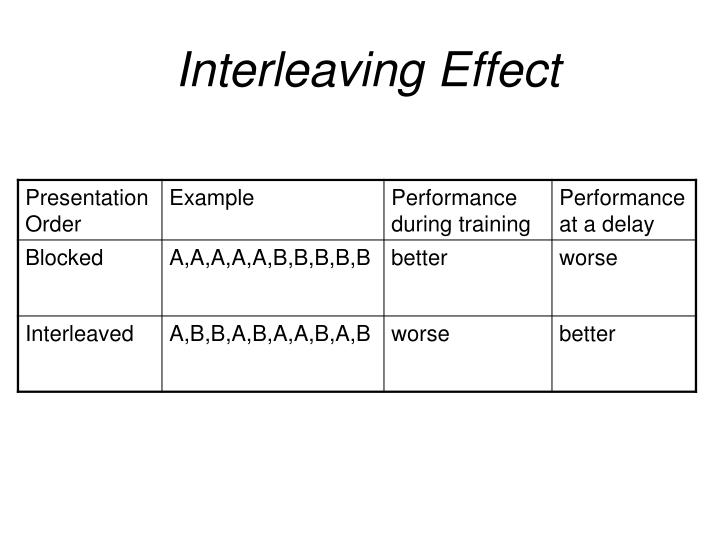 Interleaving Effect