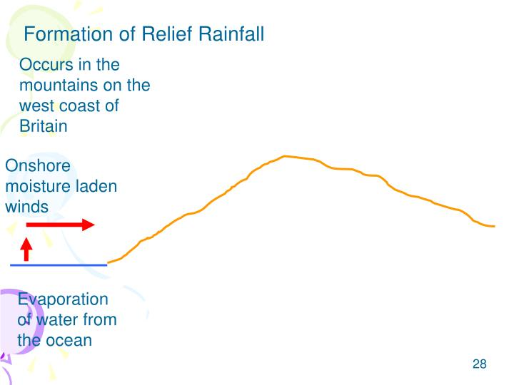 Formation of Relief Rainfall