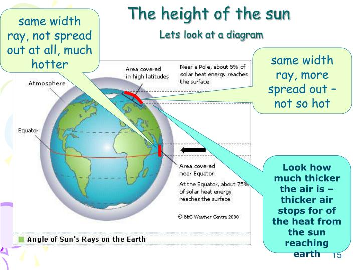The height of the sun
