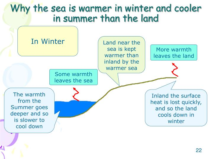 Why the sea is warmer in winter and cooler in summer than the land
