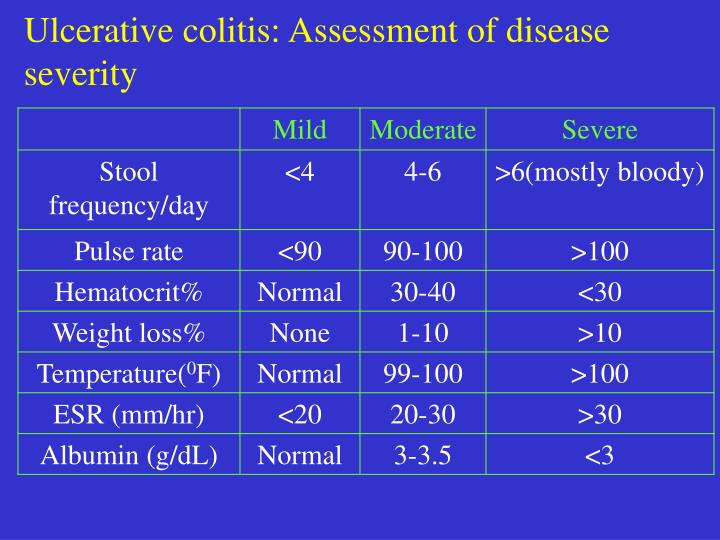 Ulcerative colitis: Assessment of disease severity