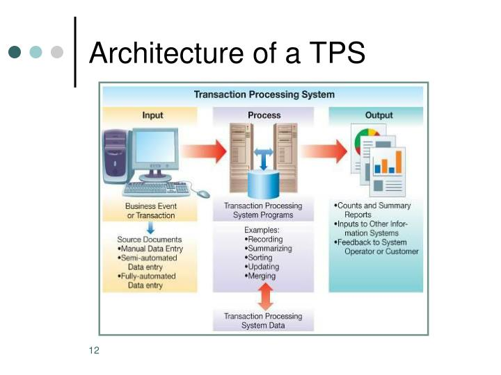 Architecture of a TPS