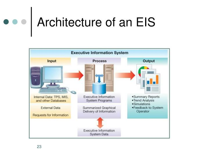 Architecture of an EIS