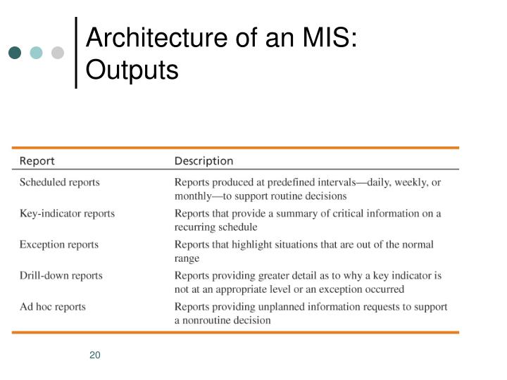 Architecture of an MIS: