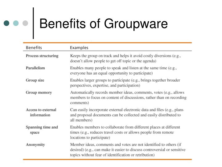Benefits of Groupware