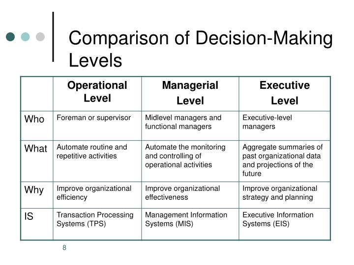 Comparison of Decision-Making Levels