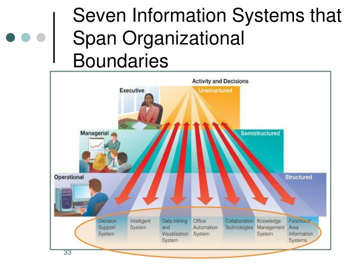 Seven Information Systems that Span Organizational Boundaries