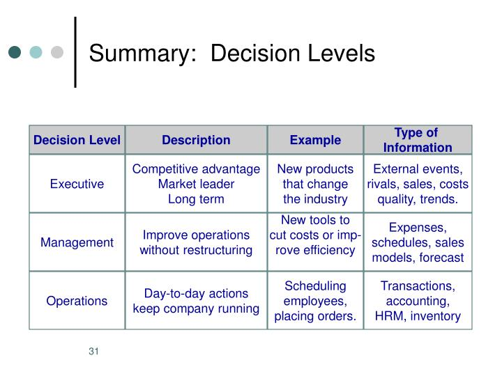 Summary:  Decision Levels