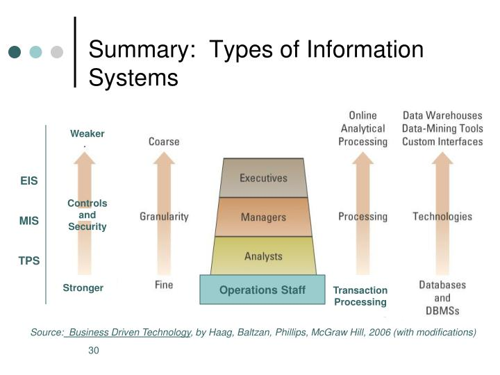 Summary:  Types of Information Systems