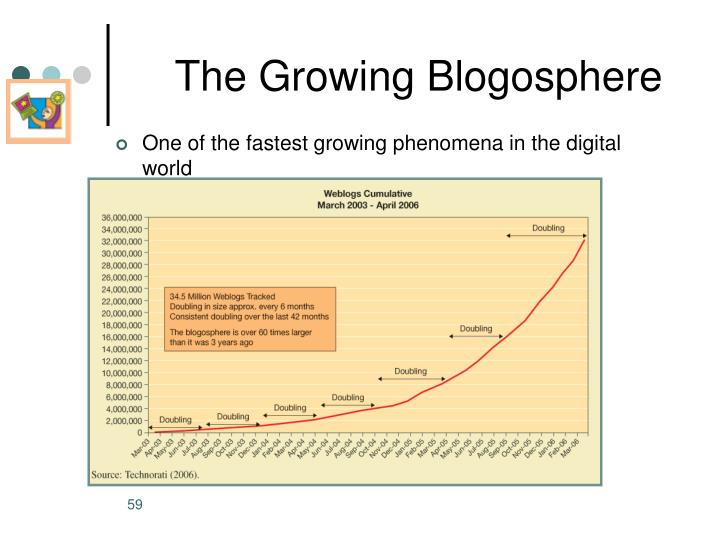 The Growing Blogosphere