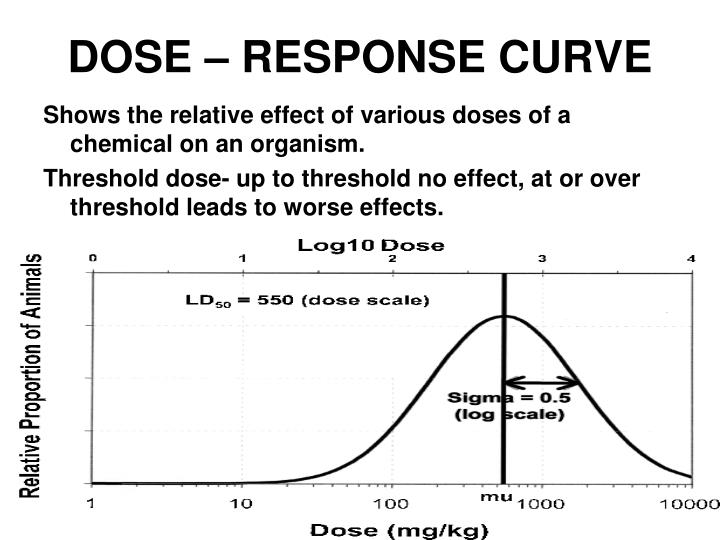 no dose response relationship ppt
