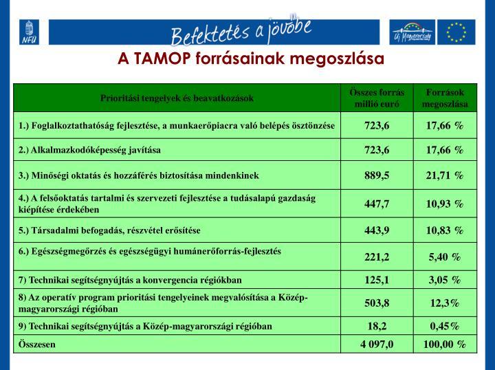 A TAMOP forrásainak megoszlása