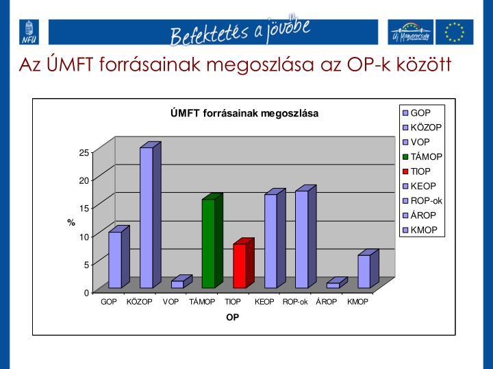 Az ÚMFT forrásainak megoszlása az OP-k között