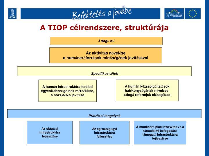 A TIOP célrendszere, struktúrája
