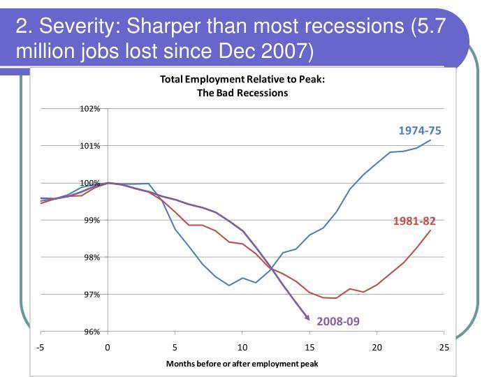2. Severity: Sharper than most recessions (5.7 million jobs lost since Dec 2007)