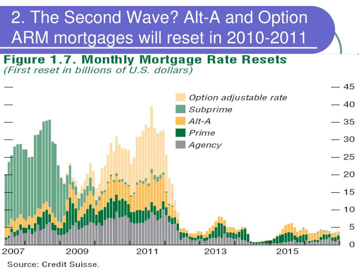 2. The Second Wave? Alt-A and Option ARM mortgages will reset in 2010-2011