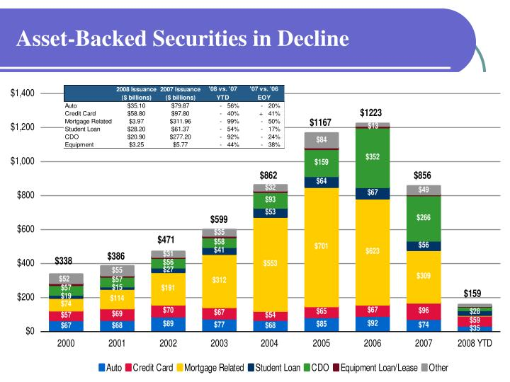 Asset-Backed Securities in Decline