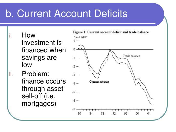 b. Current Account Deficits