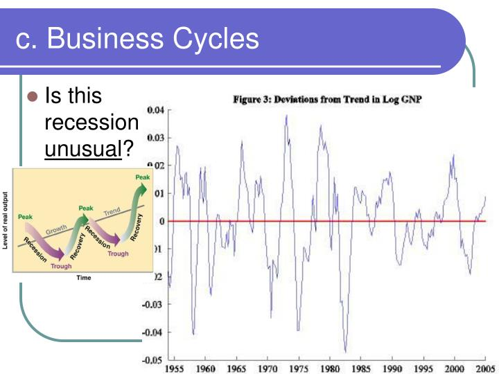 c. Business Cycles