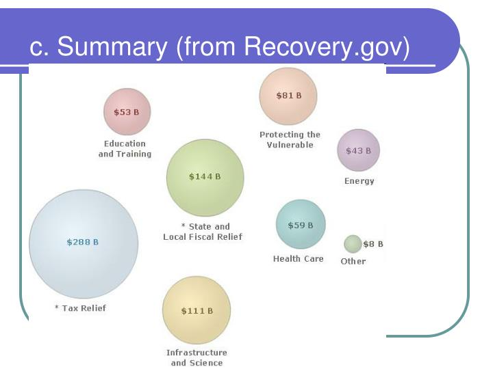 c. Summary (from Recovery.gov)