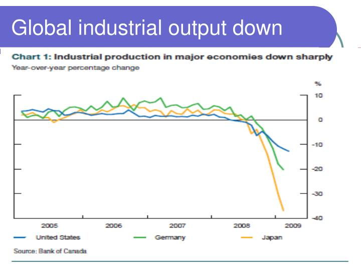 Global industrial output down