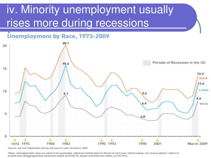 iv. Minority unemployment usually rises more during recessions