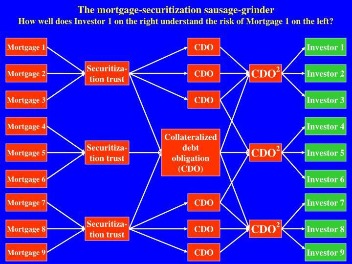 The mortgage-securitization sausage-grinder