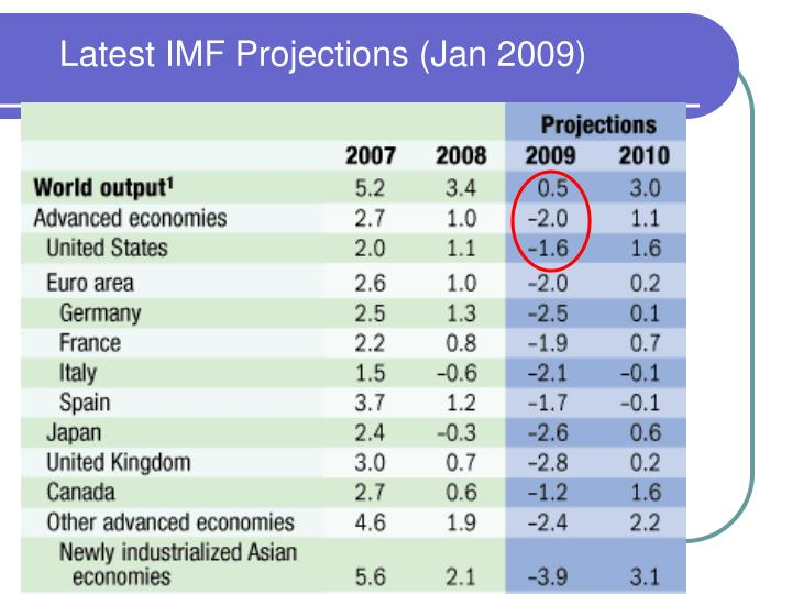 Latest IMF Projections (Jan 2009)