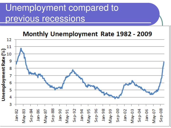 Unemployment compared to previous recessions