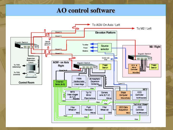 AO control software