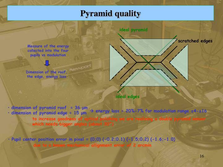 ideal pyramid