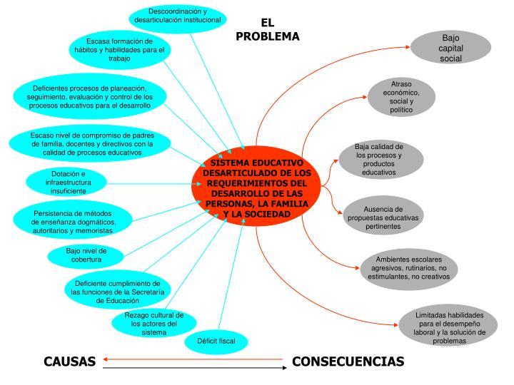 Descoordinación y desarticulación institucional