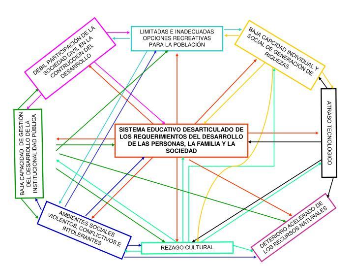 BAJA CAPCIDAD INDIVIDUAL Y SOCIAL DE GENERACIÓN DE RIQUEZAS