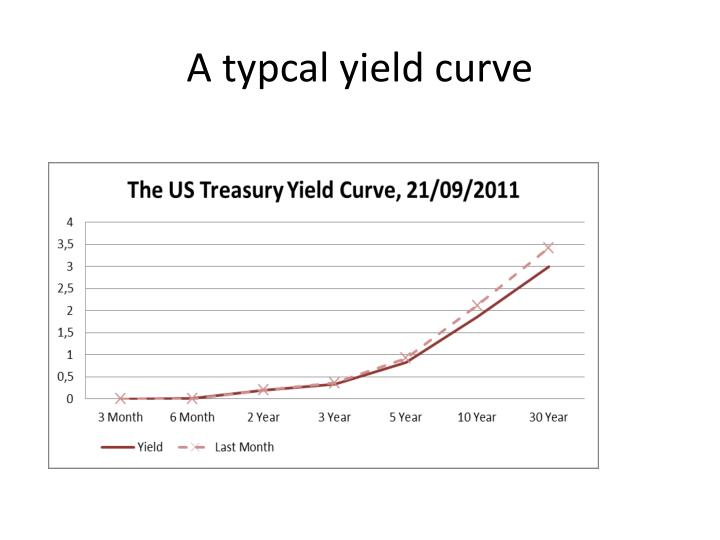 A typcal yield curve