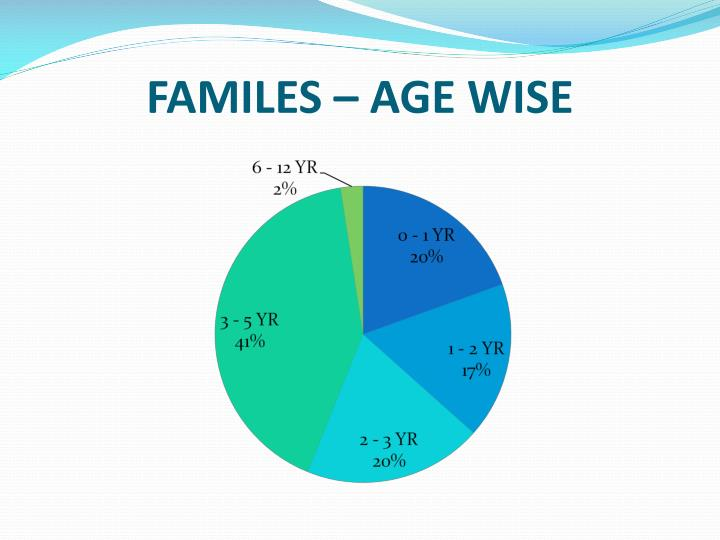 FAMILES – AGE WISE