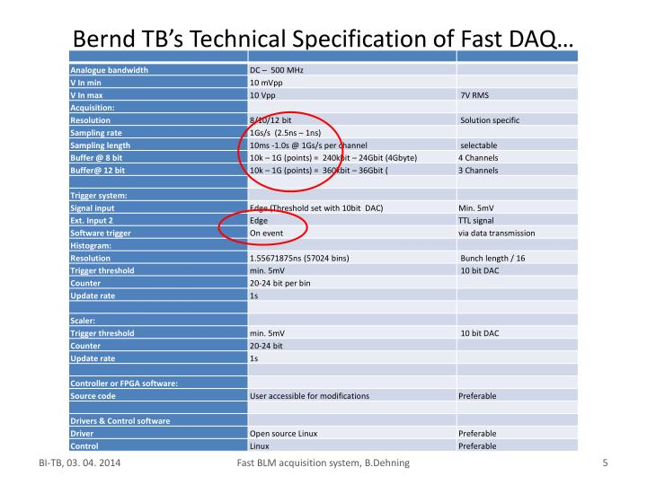 Bernd TB's Technical Specification of Fast DAQ…