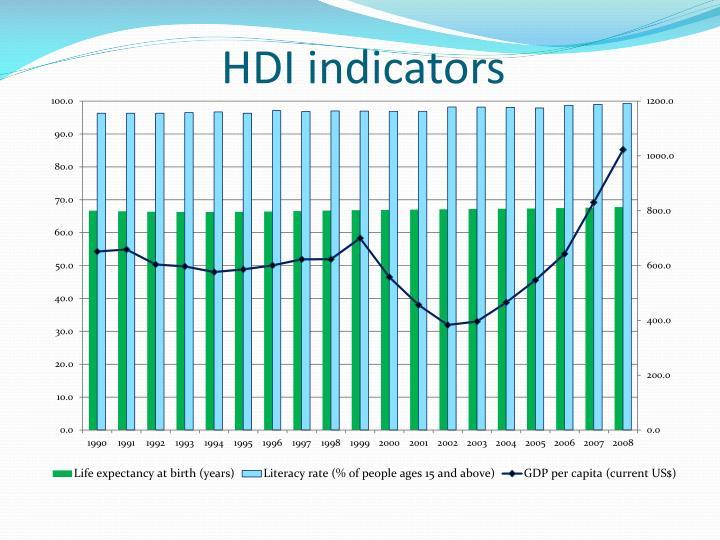 HDI indicators