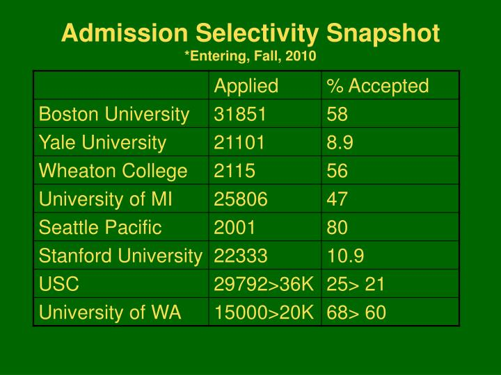 Admission Selectivity Snapshot