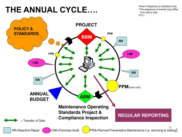 THE ANNUAL CYCLE….