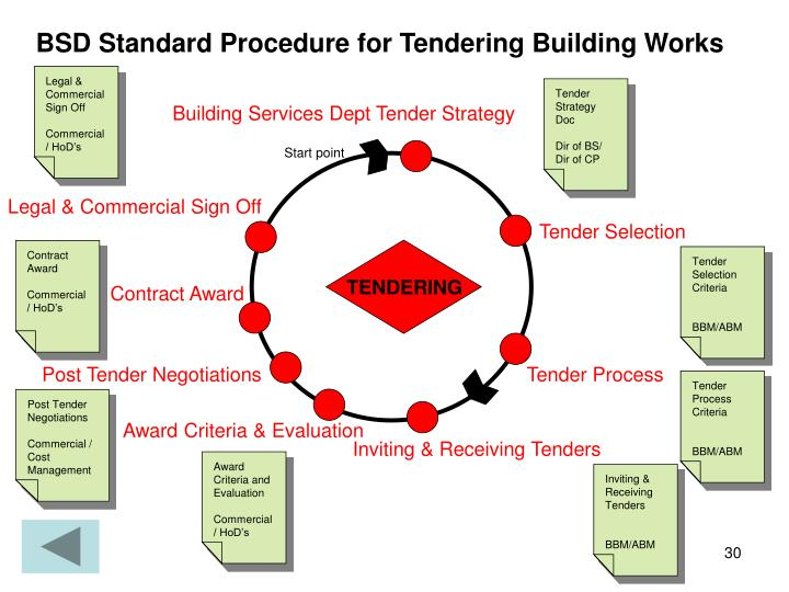 BSD Standard Procedure for Tendering Building Works