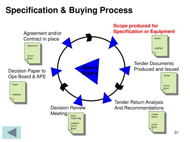 Specification & Buying Process
