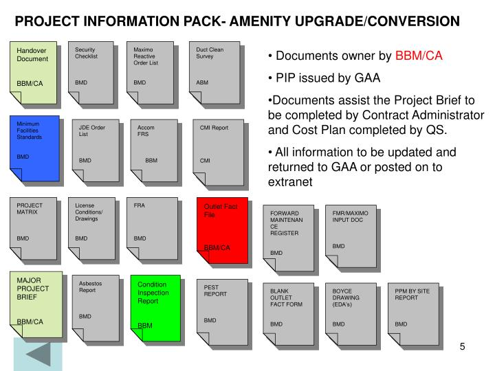 PROJECT INFORMATION PACK- AMENITY UPGRADE/CONVERSION