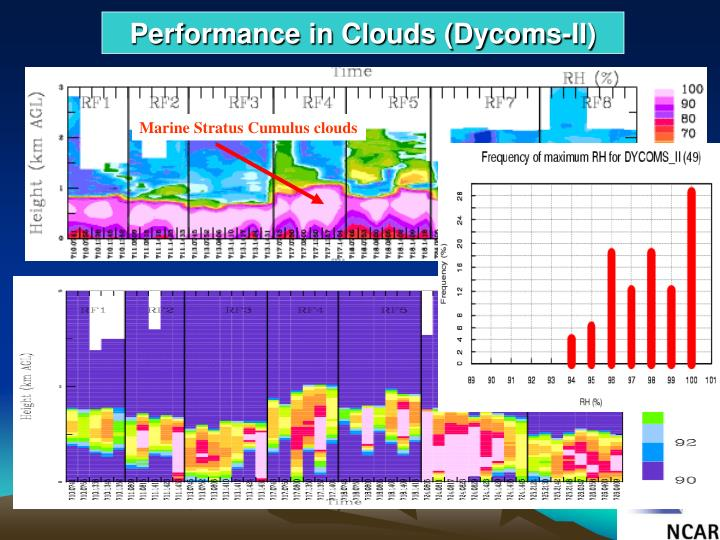 Performance in Clouds (Dycoms-II)