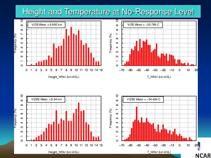 Height and Temperature at No-Response Level