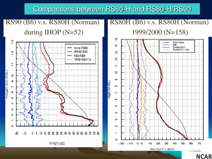 RS90 (B6) v.s. RS80H (Norman)